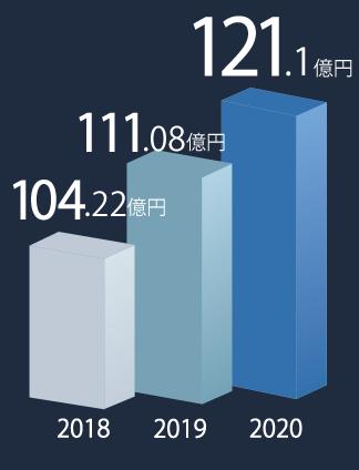 数字で見る守谷エレベーター
